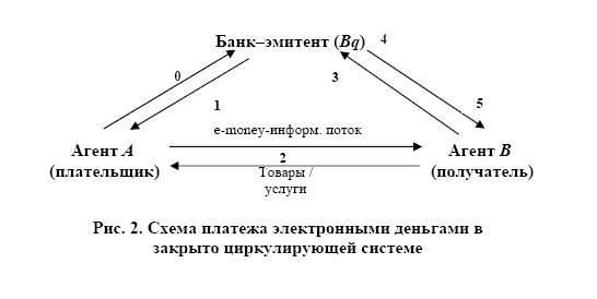 Схема платежа электронными